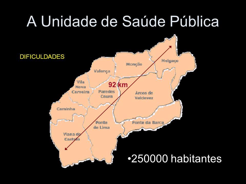 A Unidade de Saúde Pública 250000 habitantes 92 km DIFICULDADES