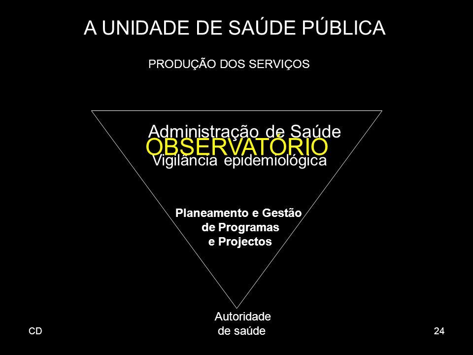CD24 A UNIDADE DE SAÚDE PÚBLICA Administração de Saúde Vigilância epidemiológica Autoridade de saúde PRODUÇÃO DOS SERVIÇOS OBSERVATÓRIO Planeamento e