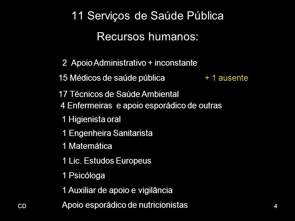 CD4 15 Médicos de saúde pública+ 1 ausente 17 Técnicos de Saúde Ambiental 4 Enfermeiras e apoio esporádico de outras 1 Higienista oral 2 Apoio Adminis