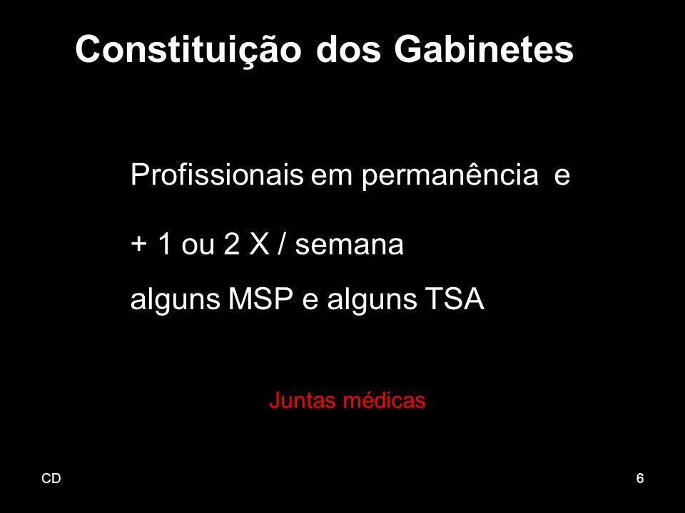 CD6 + 1 ou 2 X / semana alguns MSP e alguns TSA Constituição dos Gabinetes Juntas médicas Profissionais em permanência e