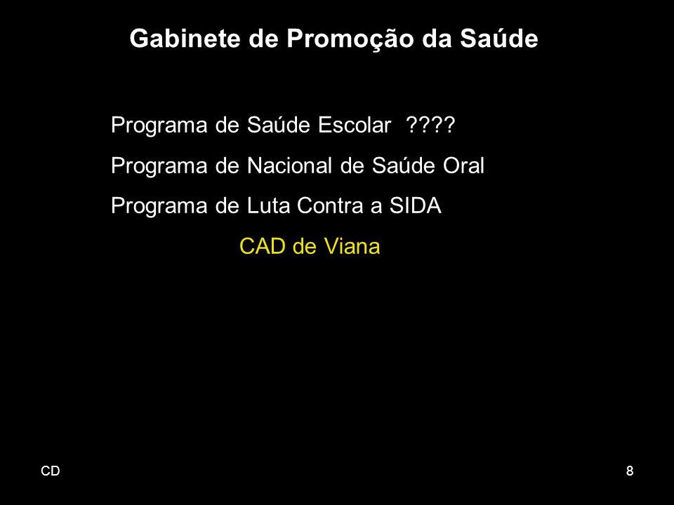 CD8 Programa de Saúde Escolar ???? Programa de Nacional de Saúde Oral Programa de Luta Contra a SIDA CAD de Viana Gabinete de Promoção da Saúde