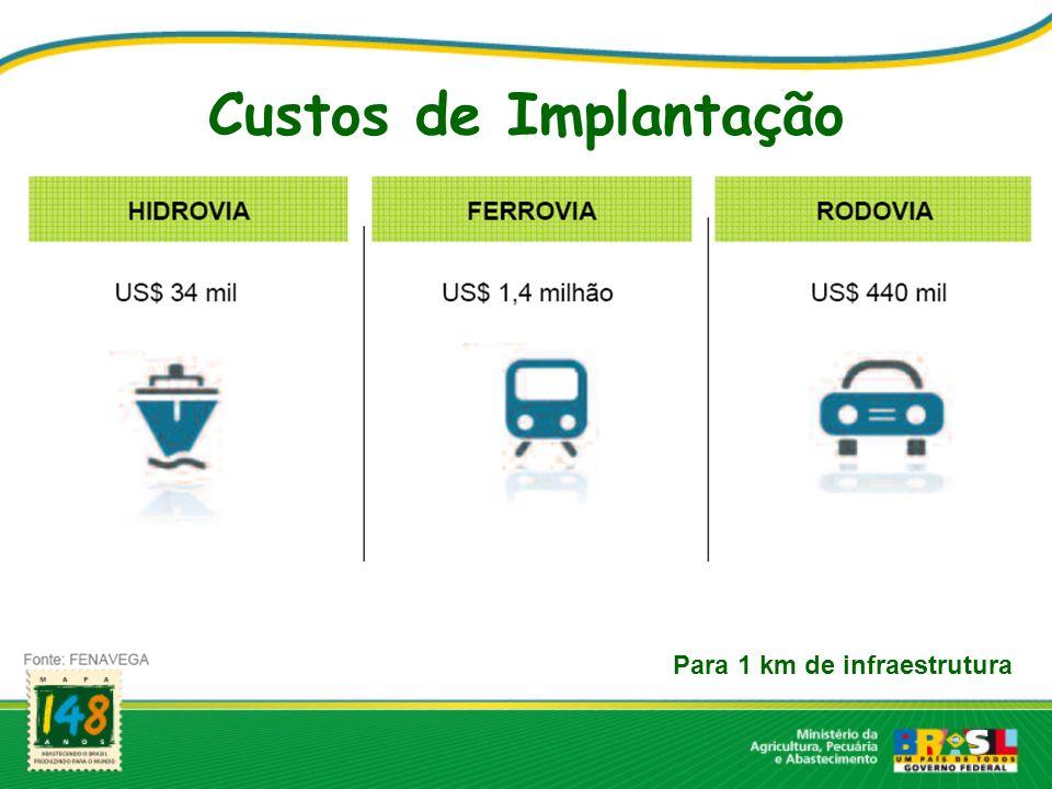 Custos de Implantação Para 1 km de infraestrutura