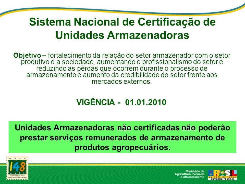 Sistema Nacional de Certificação de Unidades Armazenadoras Objetivo – fortalecimento da relação do setor armazenador com o setor produtivo e a socieda