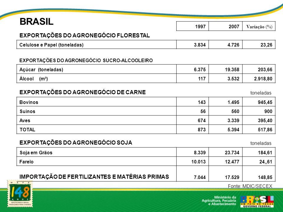 BRASIL 19972007 Variação (%) EXPORTAÇÕES DO AGRONEGÓCIO FLORESTAL Celulose e Papel (toneladas)3.8344.72623,26 EXPORTAÇÕES DO AGRONEGÓCIO SUCRO-ALCOOLEIRO Açúcar (toneladas)6.37519.358203,66 Álcool (m³) 1173.5322.918,80 EXPORTAÇÕES DO AGRONEGÓCIO DE CARNE toneladas Bovinos1431.495945,45 Suínos56560900 Aves6743.339395,40 TOTAL8735.394517,86 EXPORTAÇÕES DO AGRONEGÓCIO SOJA toneladas Soja em Grãos8.33923.734184,61 Farelo10.01312.47724,,61 IMPORTAÇÃO DE FERTILIZANTES E MATÉRIAS PRIMAS 7.04417.529148,85 Fonte: MDIC/SECEX