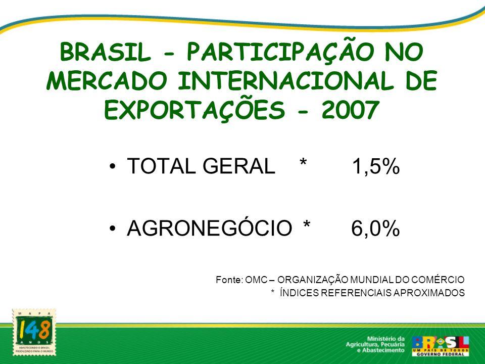 BRASIL - PARTICIPAÇÃO NO MERCADO INTERNACIONAL DE EXPORTAÇÕES - 2007 TOTAL GERAL *1,5% AGRONEGÓCIO*6,0% Fonte: OMC – ORGANIZAÇÃO MUNDIAL DO COMÉRCIO * ÍNDICES REFERENCIAIS APROXIMADOS
