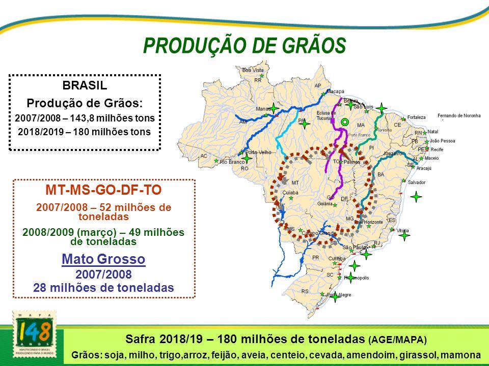 MT-MS-GO-DF-TO 2007/2008 – 52 milhões de toneladas 2008/2009 (março) – 49 milhões de toneladas Mato Grosso 2007/2008 28 milhões de toneladas BRASIL Produção de Grãos: 2007/2008 – 143,8 milhões tons 2018/2019 – 180 milhões tons PRODUÇÃO DE GRÃOS Safra 2018/19 – 180 milhões de toneladas (AGE/MAPA) Grãos: soja, milho, trigo,arroz, feijão, aveia, centeio, cevada, amendoim, girassol, mamona