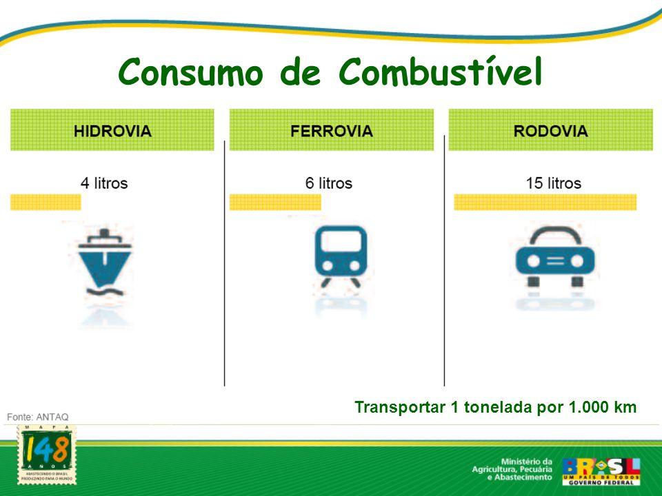 Consumo de Combustível Transportar 1 tonelada por 1.000 km