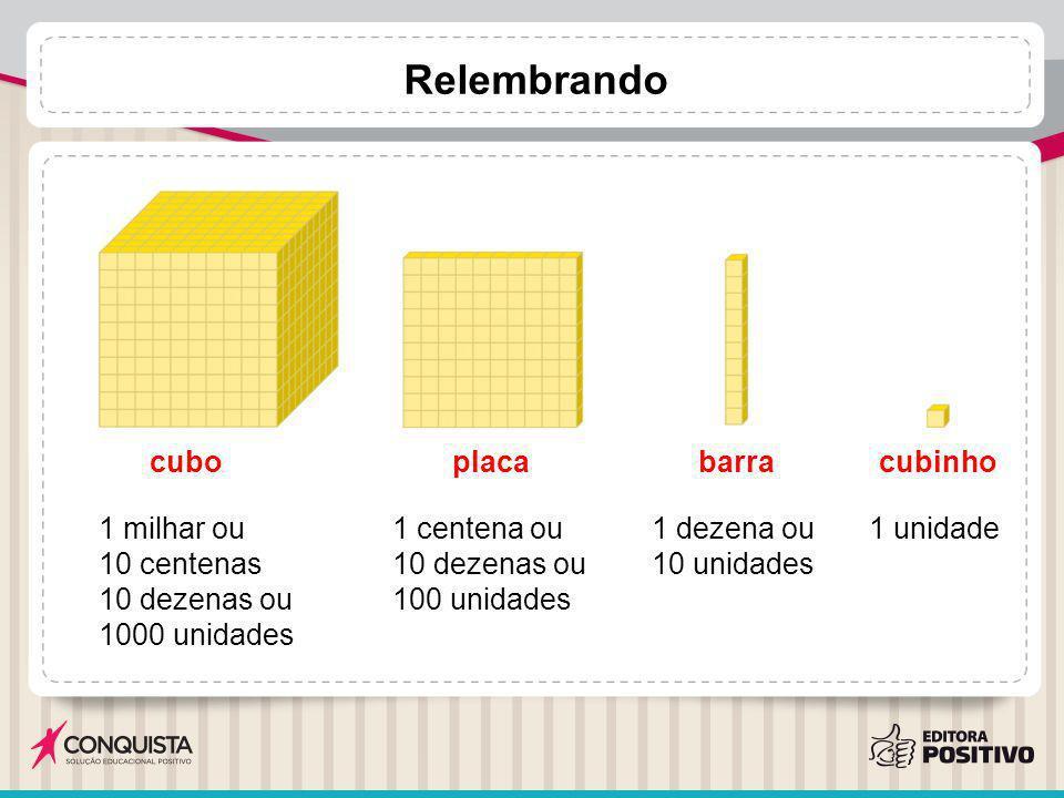 Relembrando cuboplacabarracubinho 1 milhar ou 10 centenas 10 dezenas ou 1000 unidades 1 centena ou 10 dezenas ou 100 unidades 1 dezena ou 10 unidades