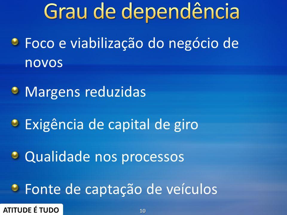 Foco e viabilização do negócio de novos Margens reduzidas Exigência de capital de giro Qualidade nos processos Fonte de captação de veículos 10