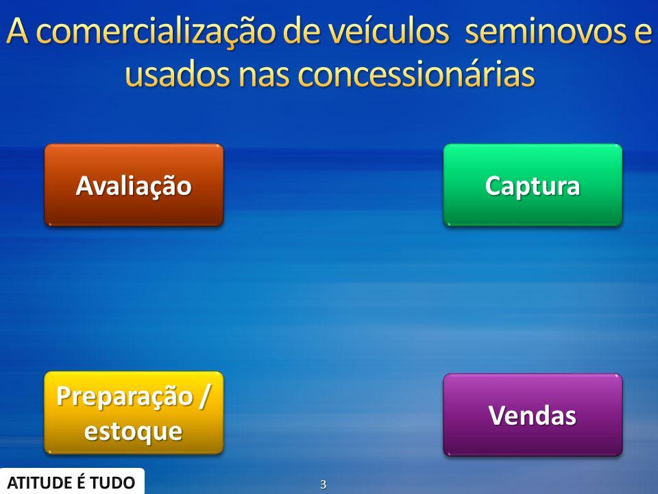 CapturaCapturaAvaliaçãoAvaliação VendasVendas Preparação / estoque estoque 3