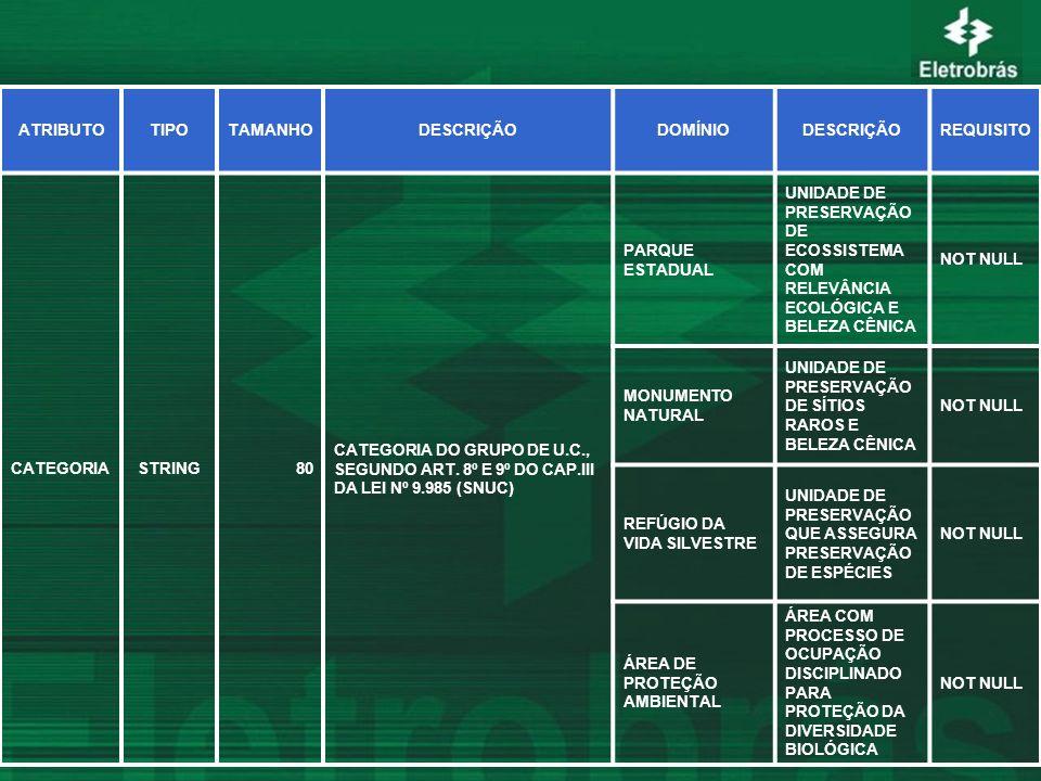 ATRIBUTOTIPOTAMANHODESCRIÇÃODOMÍNIODESCRIÇÃOREQUISITO CATEGORIASTRING80 CATEGORIA DO GRUPO DE U.C., SEGUNDO ART. 8º E 9º DO CAP.III DA LEI Nº 9.985 (S