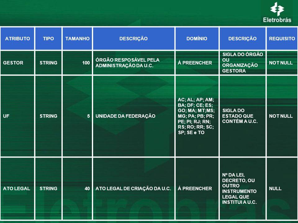 ATRIBUTOTIPOTAMANHODESCRIÇÃODOMÍNIODESCRIÇÃOREQUISITO GESTORSTRING100 ÓRGÃO RESPOSÁVEL PELA ADMINISTRAÇÃO DA U.C. Á PREENCHER SIGLA DO ÓRGÃO OU ORGANI