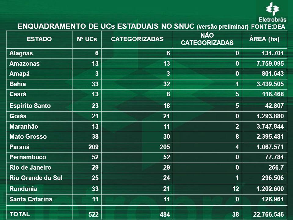 ESTADONº UCsCATEGORIZADAS NÃO CATEGORIZADAS ÁREA (ha) Alagoas660131.701 Amazonas13 07.759.095 Amapá330801.643 Bahia333213.439.505 Ceará1385116.468 Esp