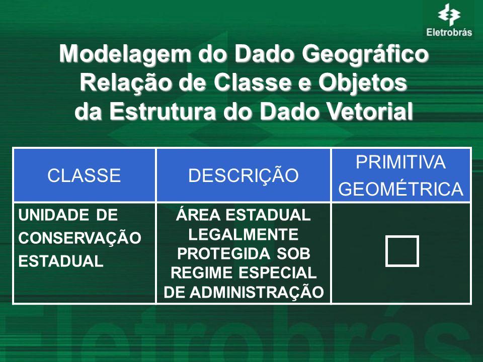 Modelagem do Dado Geográfico Relação de Classe e Objetos da Estrutura do Dado Vetorial CLASSEDESCRIÇÃO PRIMITIVA GEOMÉTRICA UNIDADE DE CONSERVAÇÃO EST