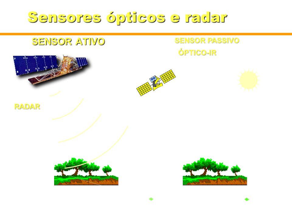 Sensores ópticos e radar SENSOR ATIVO RADAR SENSOR PASSIVO ÓPTICO-IR