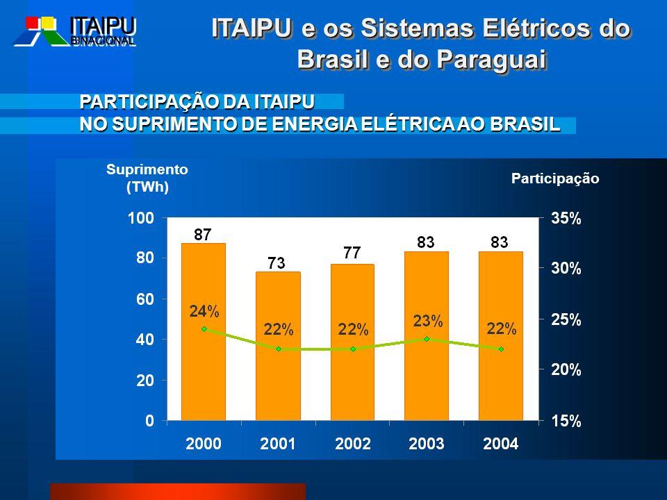 PARTICIPAÇÃO DA ITAIPU NO SUPRIMENTO DE ENERGIA ELÉTRICA AO BRASIL Participação Suprimento (TWh) ITAIPU e os Sistemas Elétricos do Brasil e do Paragua