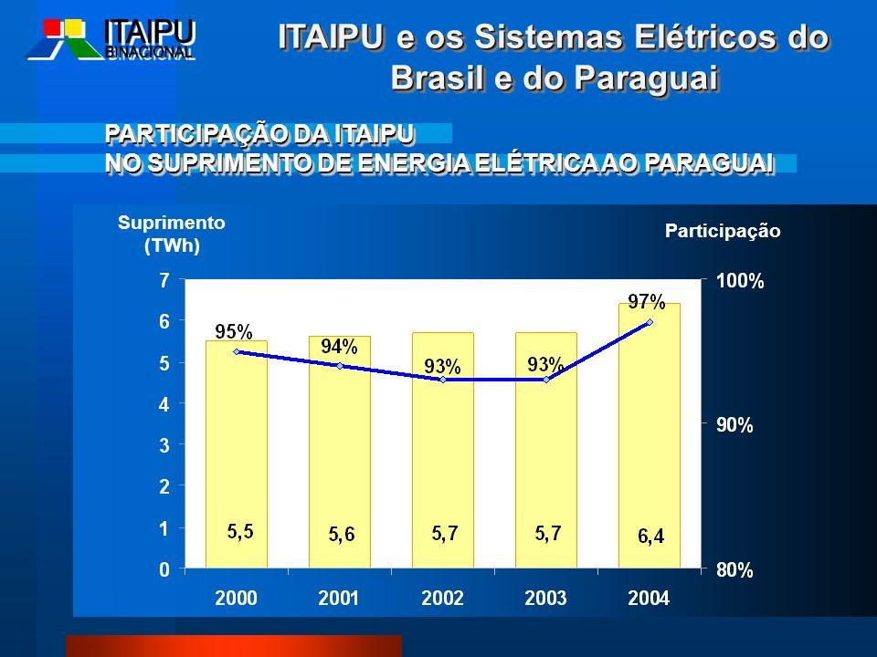 PARTICIPAÇÃO DA ITAIPU NO SUPRIMENTO DE ENERGIA ELÉTRICA AO PARAGUAI PARTICIPAÇÃO DA ITAIPU NO SUPRIMENTO DE ENERGIA ELÉTRICA AO PARAGUAI Participação