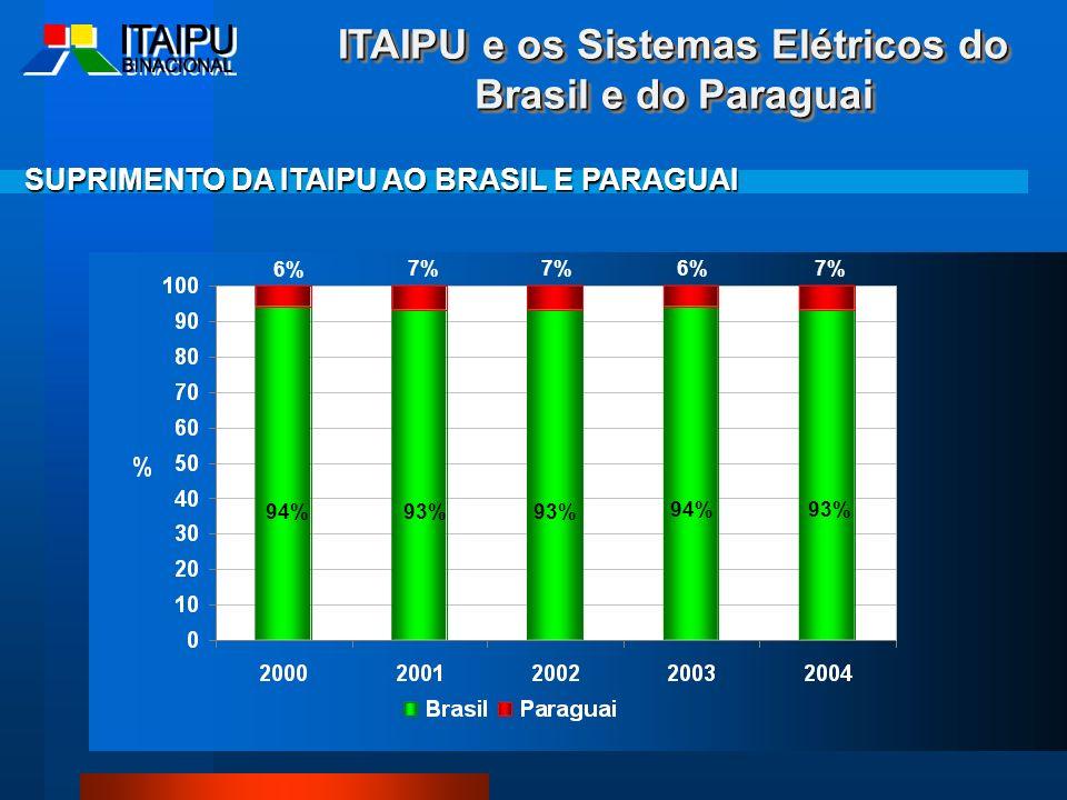 SUPRIMENTO DA ITAIPU AO BRASIL E PARAGUAI ITAIPU e os Sistemas Elétricos do Brasil e do Paraguai 6% 7% 94%93% 6% 94%