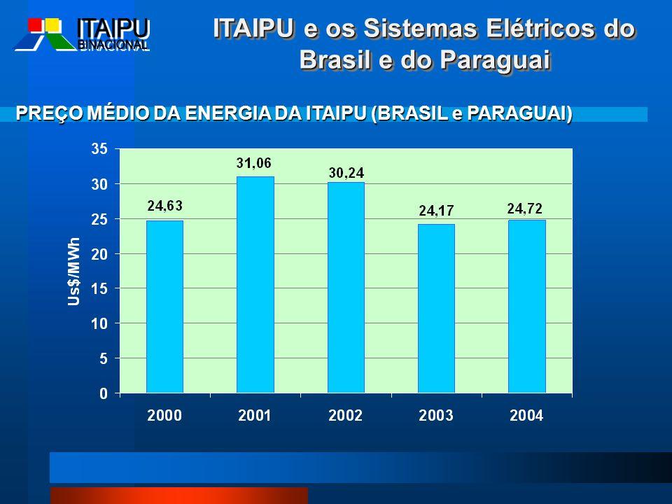 PREÇO MÉDIO DA ENERGIA DA ITAIPU (BRASIL e PARAGUAI) ITAIPU e os Sistemas Elétricos do Brasil e do Paraguai