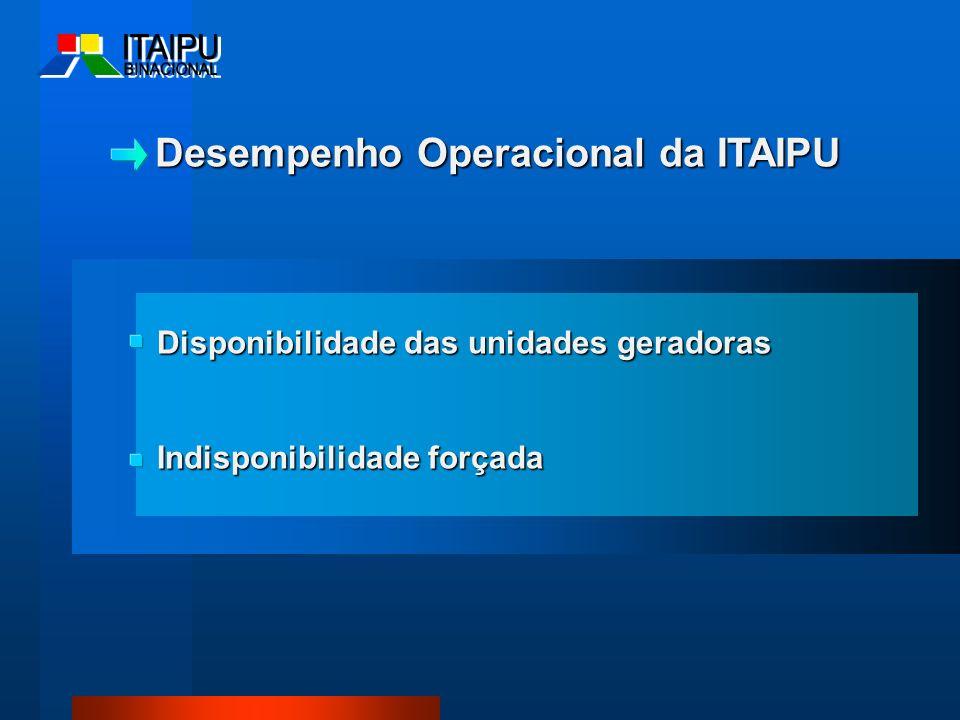 Disponibilidade das unidades geradoras Indisponibilidade forçada Desempenho Operacional da ITAIPU