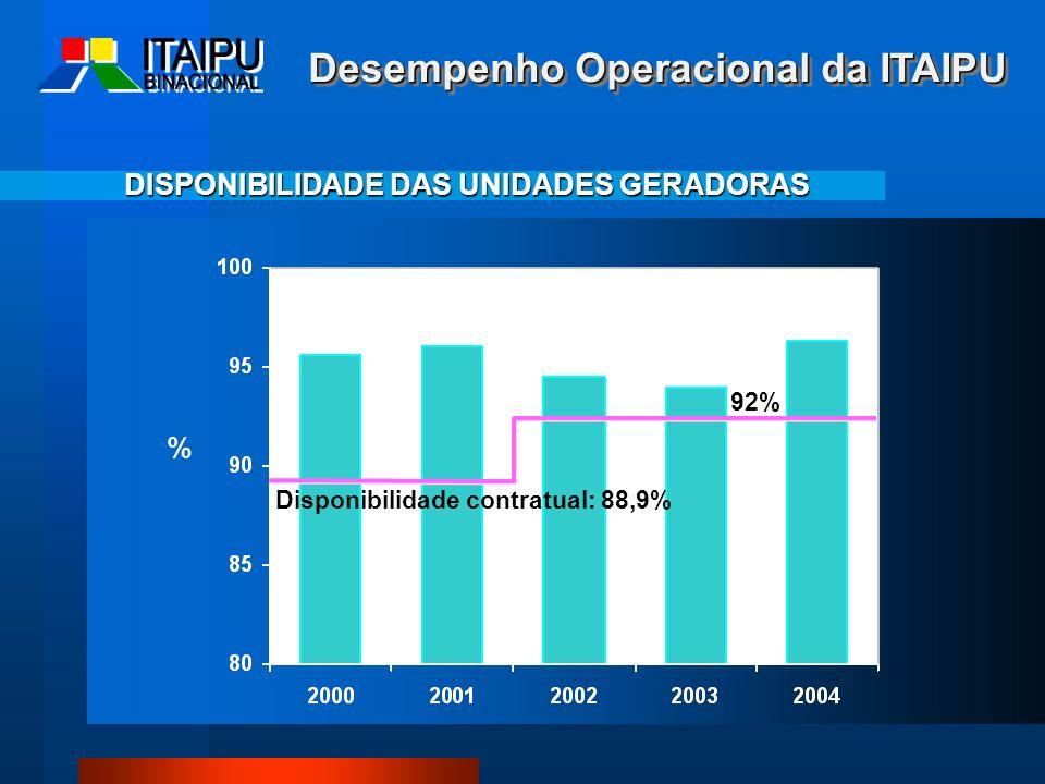 DISPONIBILIDADE DAS UNIDADES GERADORAS % Disponibilidade contratual: 88,9% 92% Desempenho Operacional da ITAIPU