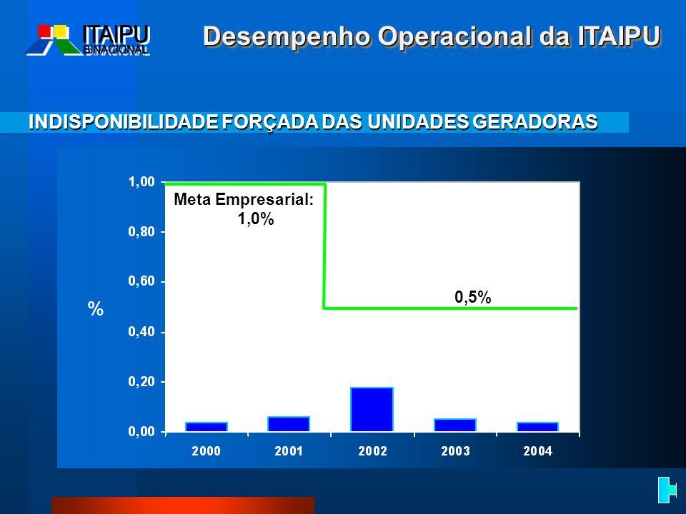 INDISPONIBILIDADE FORÇADA DAS UNIDADES GERADORAS % Meta Empresarial: 1,0% 0,5% Desempenho Operacional da ITAIPU
