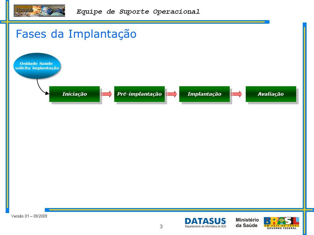 Equipe de Suporte Operacional Versão 01 – 09/2009 3 Fases da Implantação Unidade Saúde solicita implantação Iniciação Pré-implantação Implantação Aval