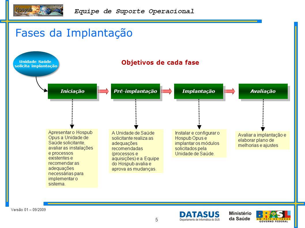 Equipe de Suporte Operacional Versão 01 – 09/2009 5 Fases da Implantação Unidade Saúde solicita implantação Iniciação Pré-implantação Implantação Aval