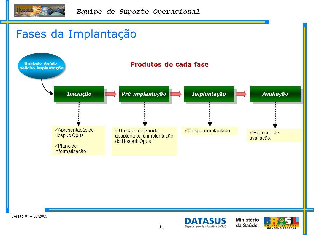 Equipe de Suporte Operacional Versão 01 – 09/2009 6 Fases da Implantação Unidade Saúde solicita implantação Iniciação Pré-implantação Implantação Aval