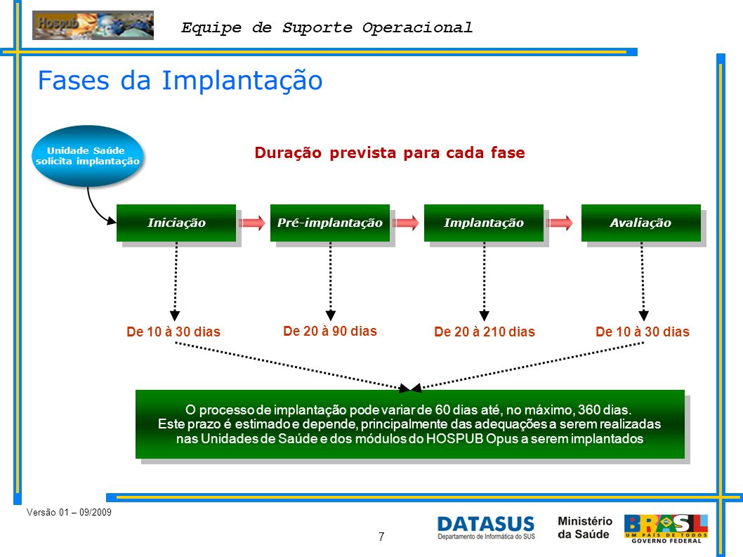 Equipe de Suporte Operacional Versão 01 – 09/2009 7 O processo de implantação pode variar de 60 dias até, no máximo, 360 dias. Este prazo é estimado e