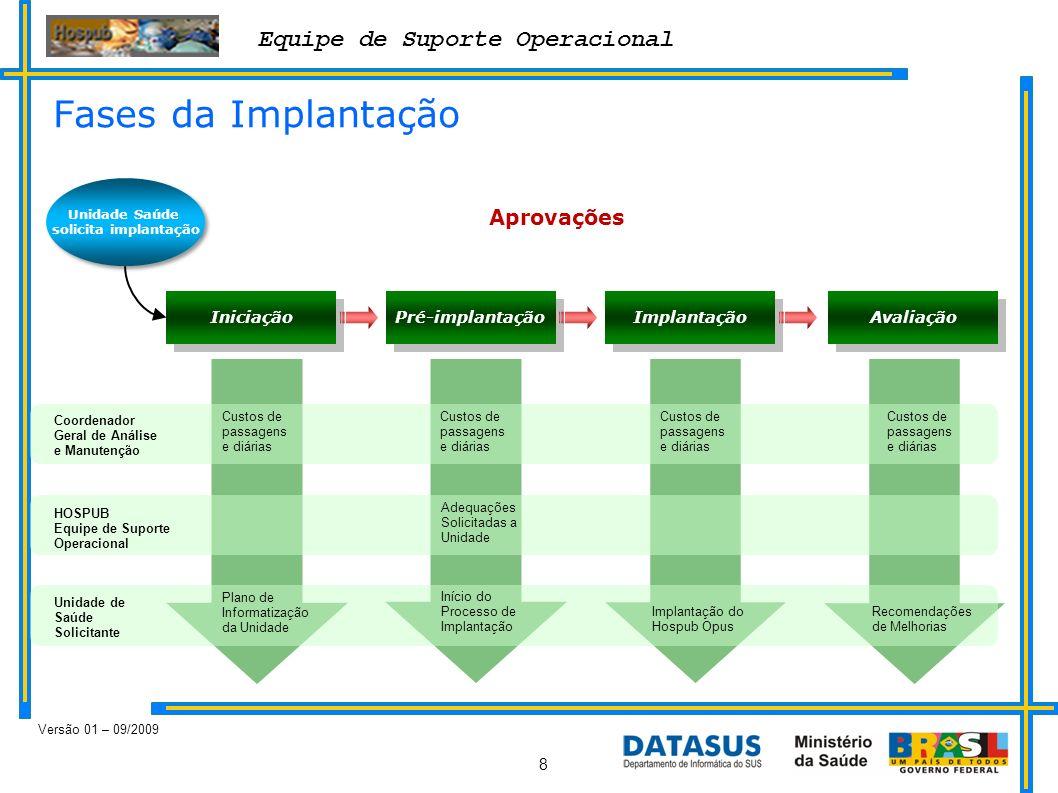 Equipe de Suporte Operacional Versão 01 – 09/2009 8 Fases da Implantação Unidade Saúde solicita implantação Iniciação Pré-implantação Implantação Aval