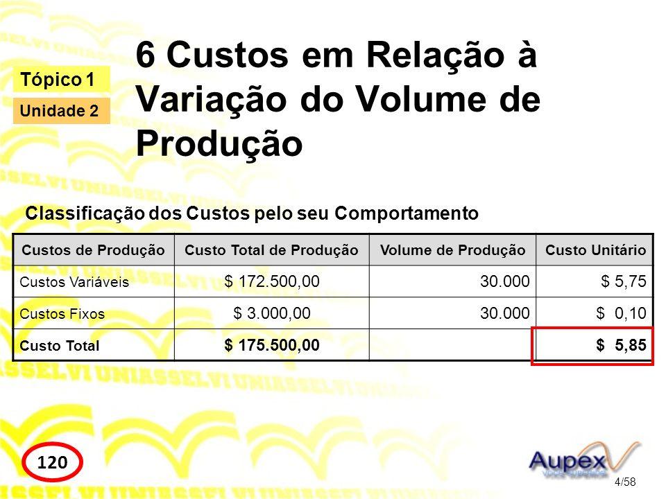 6 Custos em Relação à Variação do Volume de Produção Classificação dos Custos pelo seu Comportamento 4/58 Tópico 1 120 Unidade 2 Custos de ProduçãoCus