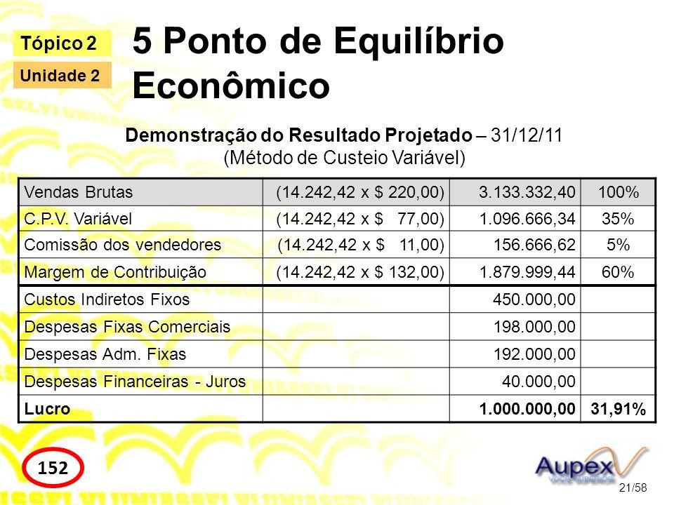 6 Ponto de Equilíbrio Financeiro 22/58 Tópico 2 154 Unidade 2 Ponto de Equilíbrio Financeiro (PEF) = (Montante dos gastos fixos em valor – Gastos fixos não desembolsáveis) / Margem de Contribuição unitária PEF = (880.000 - 450.000) / 132 = 3.257,58 Unidades de produto