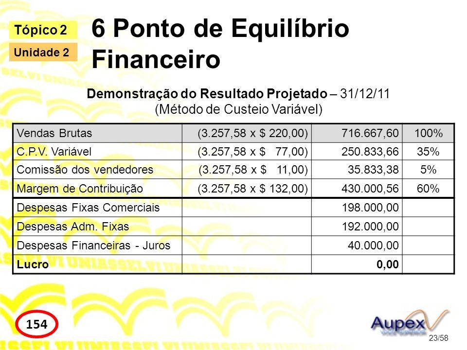 6 Ponto de Equilíbrio Financeiro 23/58 Tópico 2 154 Unidade 2 Vendas Brutas(3.257,58 x $ 220,00)716.667,60100% C.P.V. Variável(3.257,58 x $ 77,00)250.