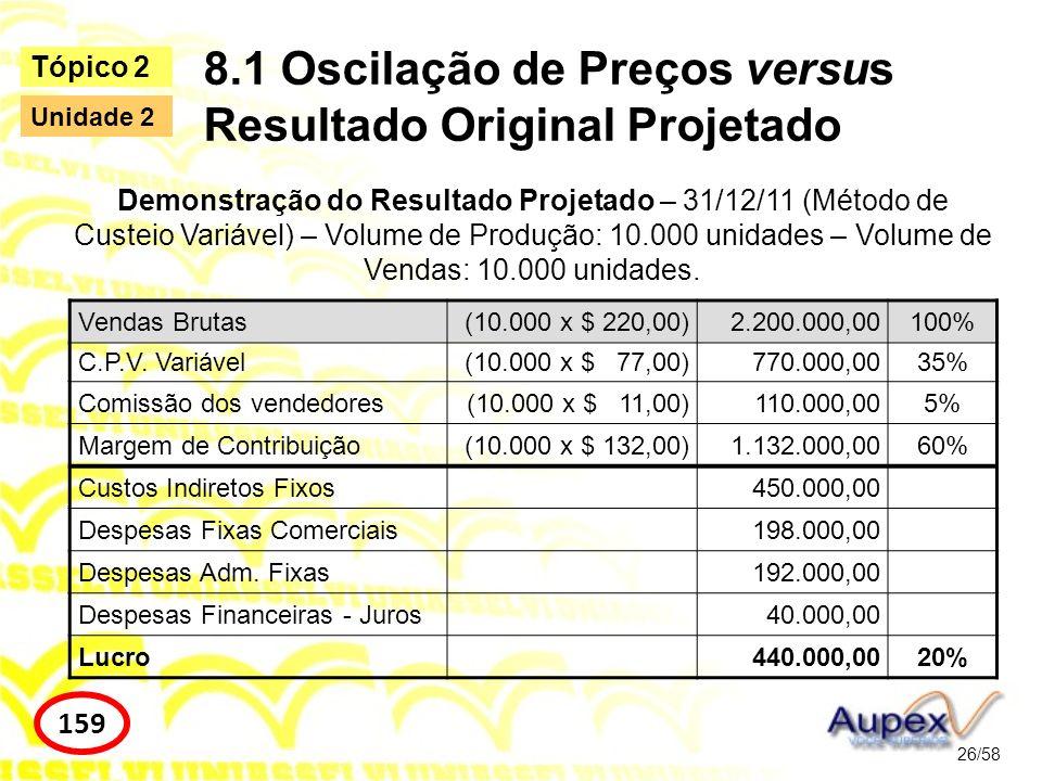 8.1 Oscilação de Preços versus Resultado Original Projetado 27/58 Tópico 2 161 Unidade 2 Redução do preço de venda em 10% Redução das comissões Redução da margem de contribuição unitária Os custos variáveis não sofrem alteração Preço de Venda unitário projetado$ 198,00100% Custo variável unitário$ 77,0038,89% Despesa variável unitária (5% PV)$ 9,905,00% Margem de Contribuição unitária$ 111,1056,11%