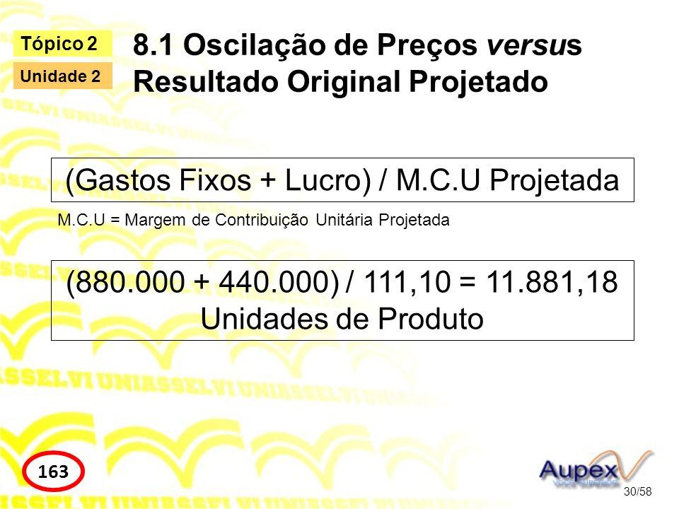 8.1 Oscilação de Preços versus Resultado Original Projetado 30/58 Tópico 2 163 Unidade 2 (Gastos Fixos + Lucro) / M.C.U Projetada M.C.U = Margem de Co