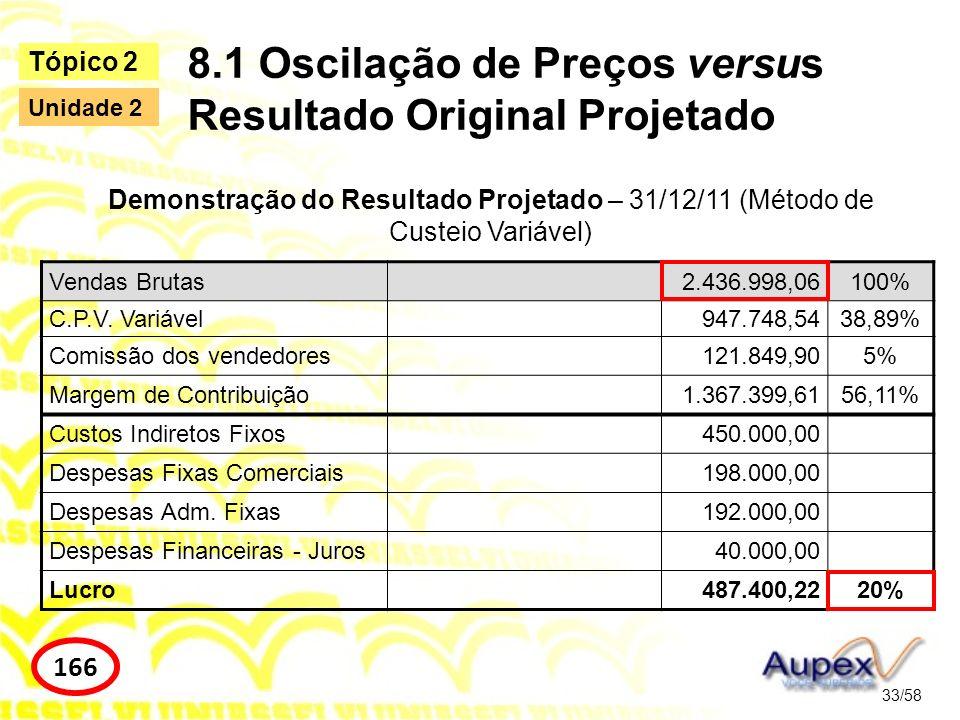 8.1 Oscilação de Preços versus Resultado Original Projetado 33/58 Tópico 2 166 Unidade 2 Vendas Brutas2.436.998,06100% C.P.V. Variável947.748,5438,89%
