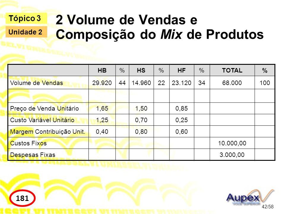HB%HS%HF%TOTAL% Volume de Vendas29.9204414.9602223.1203468.000100 Preço de Venda Unitário1,651,500,85 Custo Variável Unitário1,250,700,25 Margem Contr
