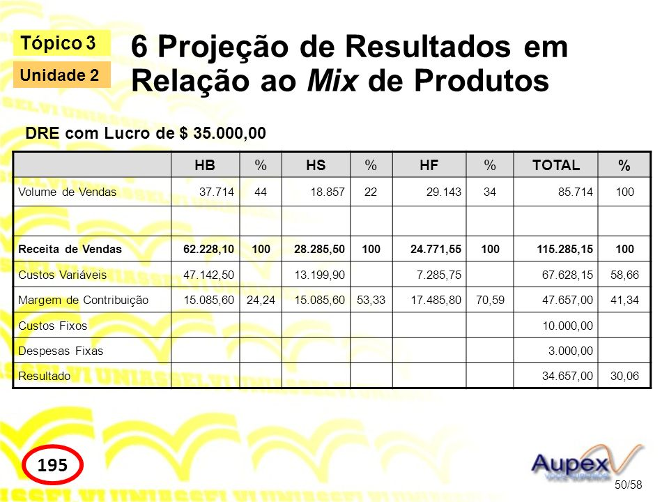 6 Projeção de Resultados em Relação ao Mix de Produtos 50/58 Tópico 3 195 Unidade 2 HB%HS%HF%TOTAL% Volume de Vendas37.7144418.8572229.1433485.714100