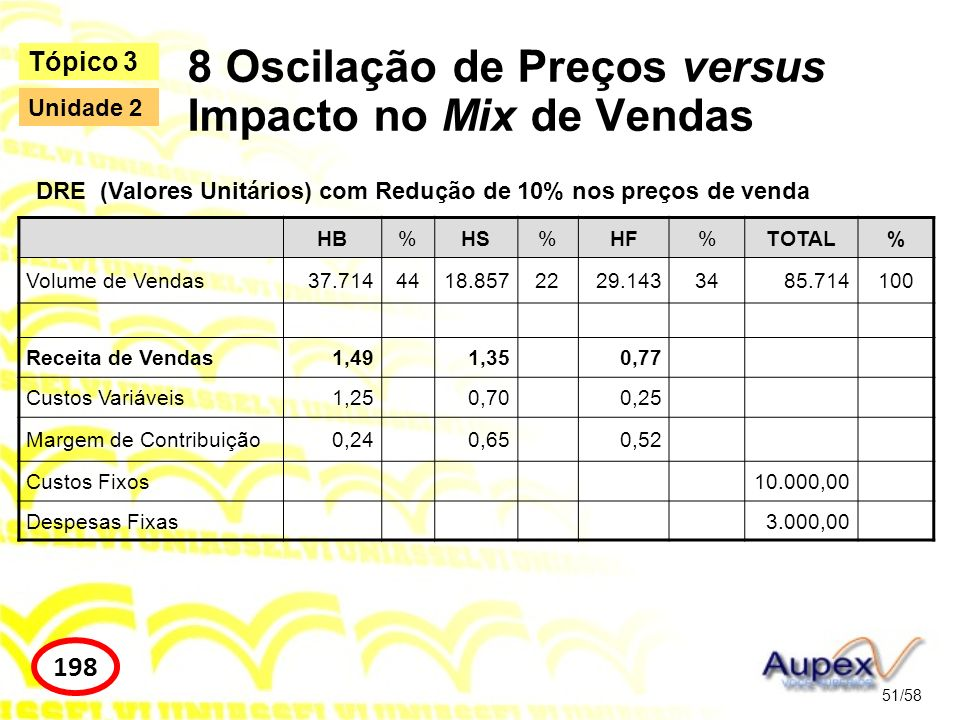8 Oscilação de Preços versus Impacto no Mix de Vendas 51/58 Tópico 3 198 Unidade 2 HB%HS%HF%TOTAL% Volume de Vendas37.7144418.8572229.1433485.714100 R