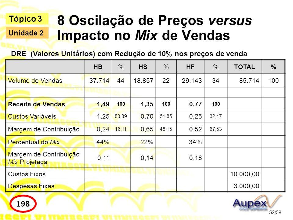 8 Oscilação de Preços versus Impacto no Mix de Vendas 52/58 Tópico 3 198 Unidade 2 HB%HS%HF%TOTAL% Volume de Vendas37.7144418.8572229.1433485.714100 R