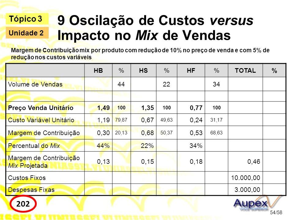 HB%HS%HF%TOTAL% Volume de Vendas442234 Preço Venda Unitário1,49 100 1,35 100 0,77 100 Custo Variável Unitário1,19 79,87 0,67 49,63 0,24 31,17 Margem d