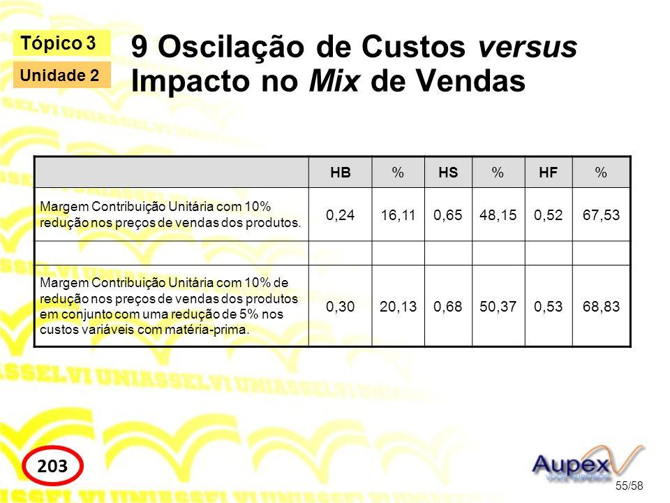 HB%HS%HF% Margem Contribuição Unitária com 10% redução nos preços de vendas dos produtos. 0,2416,110,6548,150,5267,53 Margem Contribuição Unitária com