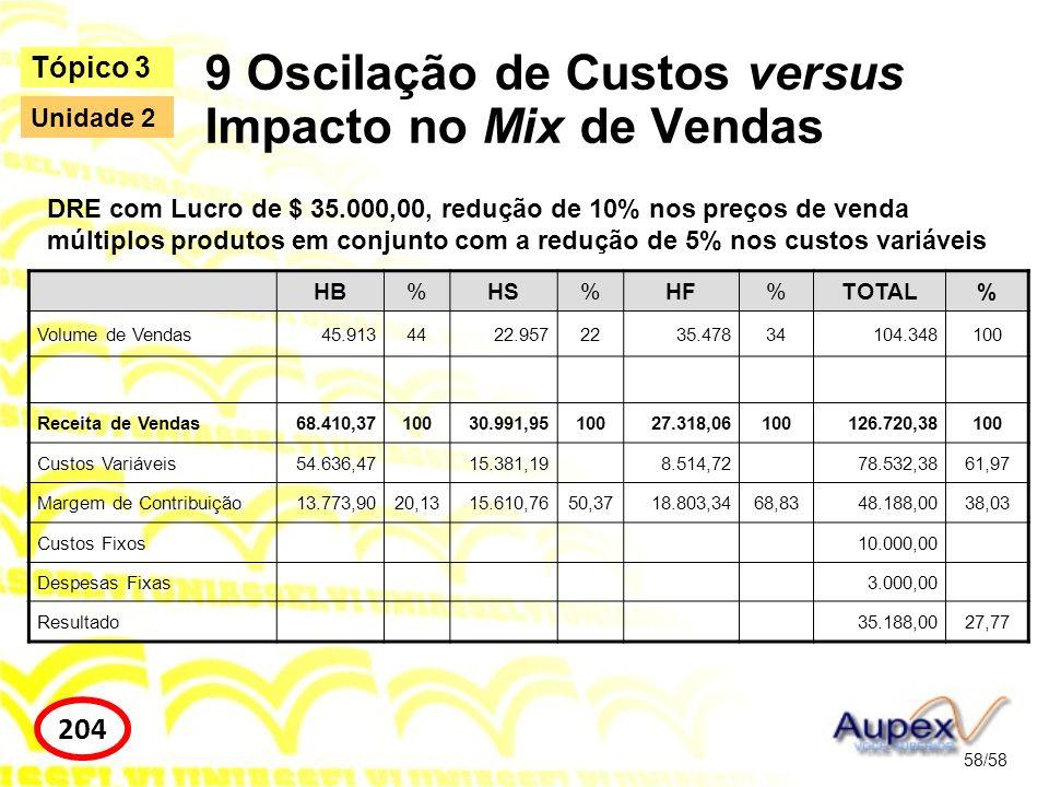 9 Oscilação de Custos versus Impacto no Mix de Vendas 58/58 Tópico 3 204 Unidade 2 HB%HS%HF%TOTAL% Volume de Vendas45.9134422.9572235.47834104.348100
