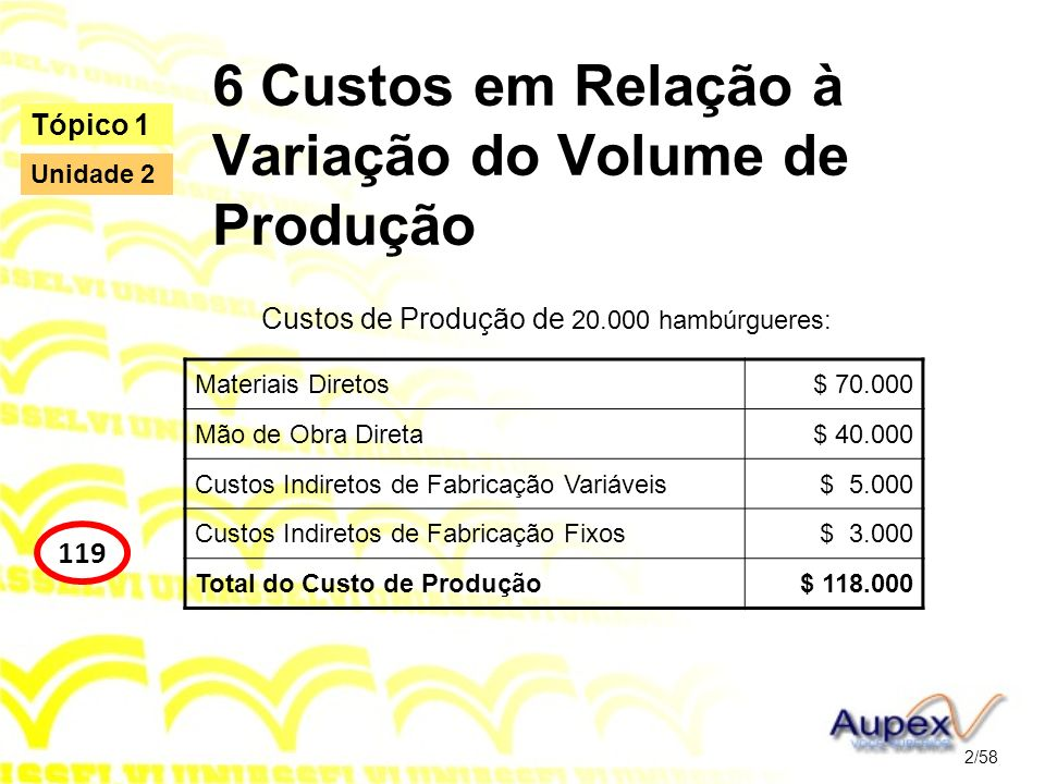 6 Custos em Relação à Variação do Volume de Produção Classificação dos Custos pelo seu Comportamento 3/58 Tópico 1 120 Unidade 2 Custos de ProduçãoCusto Total de ProduçãoVolume de ProduçãoCusto Unitário Custos Variáveis $ 115.000,0020.000$ 5,75 Custos Fixos $ 3.000,0020.000$ 0,15 Custo Total $ 118.000,00$ 5,90 Vamos simular um volume de produção de 30.000 unidades.