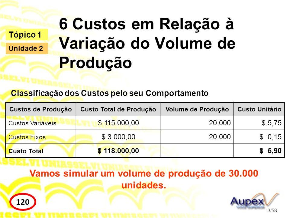 6 Custos em Relação à Variação do Volume de Produção Classificação dos Custos pelo seu Comportamento 3/58 Tópico 1 120 Unidade 2 Custos de ProduçãoCus