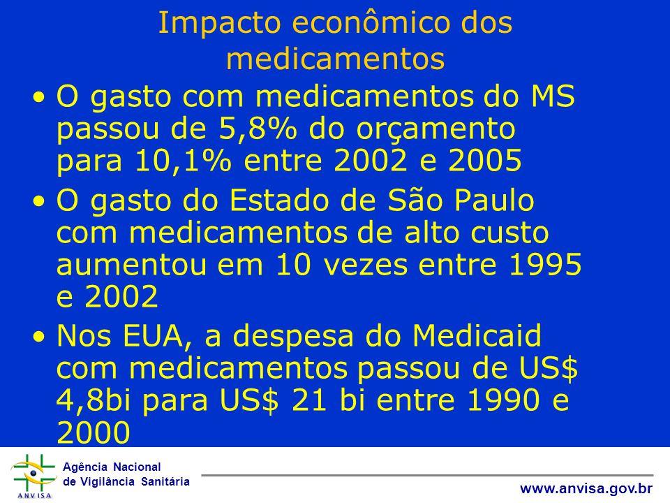 Agência Nacional de Vigilância Sanitária www.anvisa.gov.br Impacto econômico dos medicamentos O gasto com medicamentos do MS passou de 5,8% do orçamen