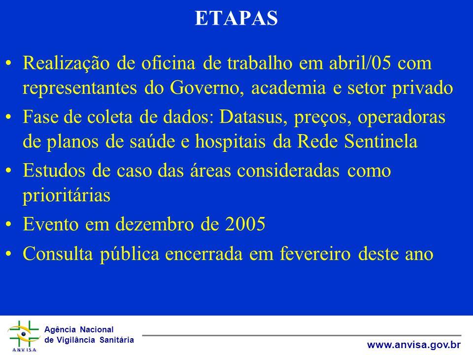 Agência Nacional de Vigilância Sanitária www.anvisa.gov.br ETAPAS Realização de oficina de trabalho em abril/05 com representantes do Governo, academi