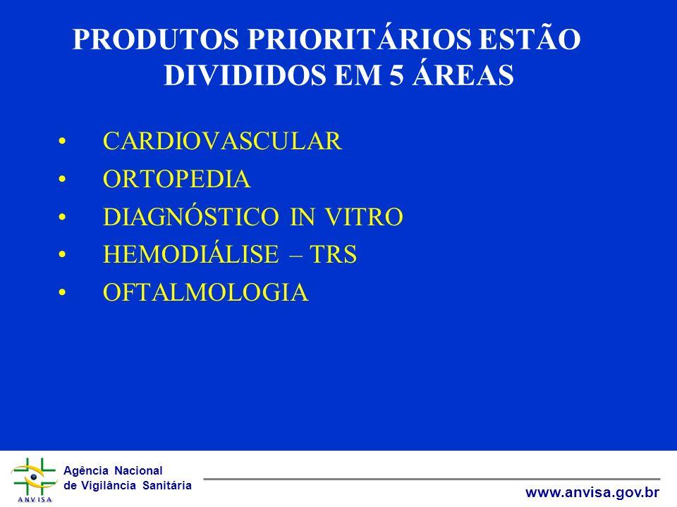 Agência Nacional de Vigilância Sanitária www.anvisa.gov.br PRODUTOS PRIORITÁRIOS ESTÃO DIVIDIDOS EM 5 ÁREAS CARDIOVASCULAR ORTOPEDIA DIAGNÓSTICO IN VI