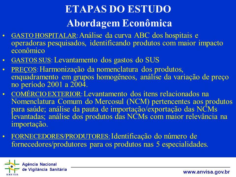 Agência Nacional de Vigilância Sanitária www.anvisa.gov.br ETAPAS DO ESTUDO Abordagem Econômica GASTO HOSPITALAR: Análise da curva ABC dos hospitais e